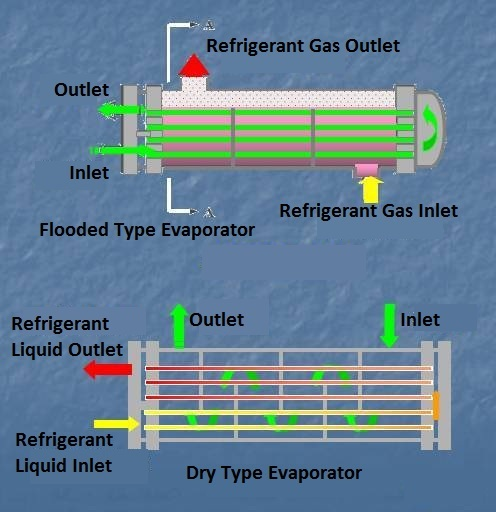 Dry Type and Flooded Type evaporator