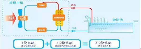 working principle of heat pump