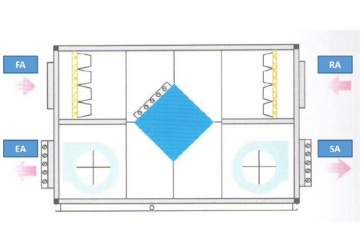 DX coil type air handling unit with heat recovery
